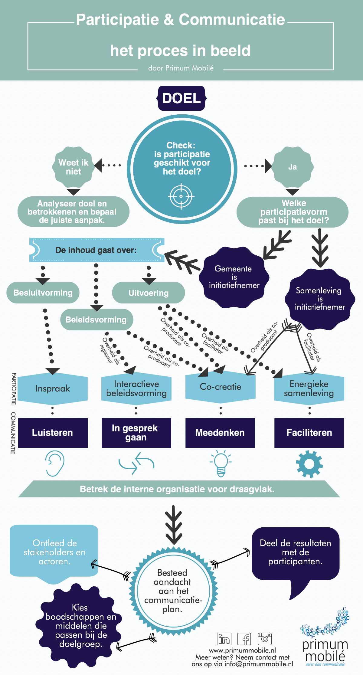 Infographic_communicatie_participatie